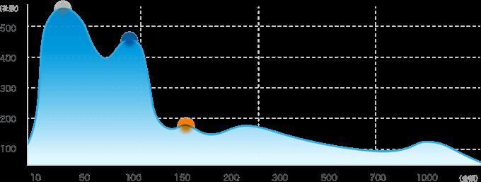 相場価格グラフ