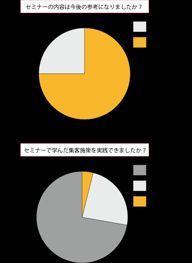 セミナー参加者へのアンケート結果