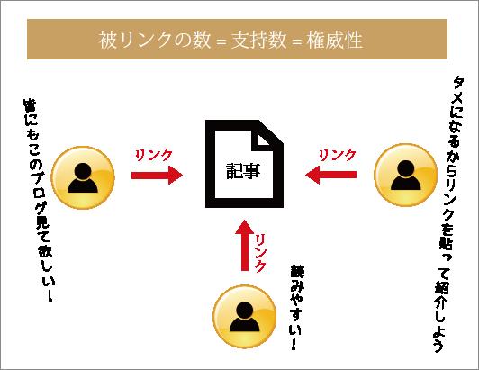 被リンクの構図