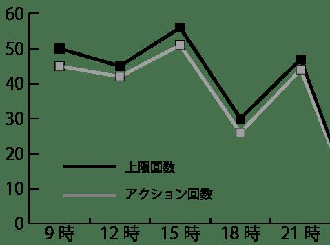 アクション回数のグラフ