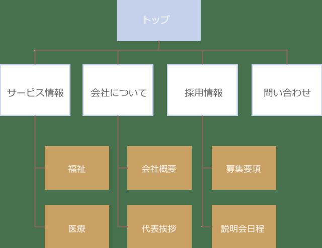 企業のHPサイトマップ