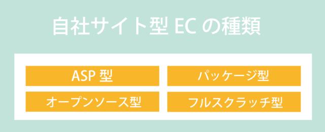 自社サイト型ECの構築方法