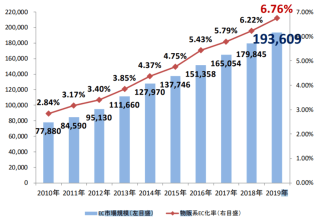 ECサイトの市場規模
