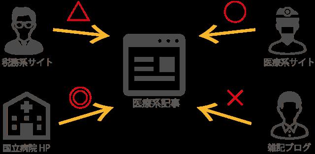 被リンクにおけるSEO効果の相関図