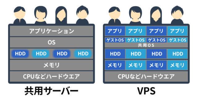 共用サーバーとVPSの違い