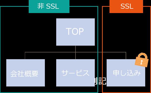 共有SSL