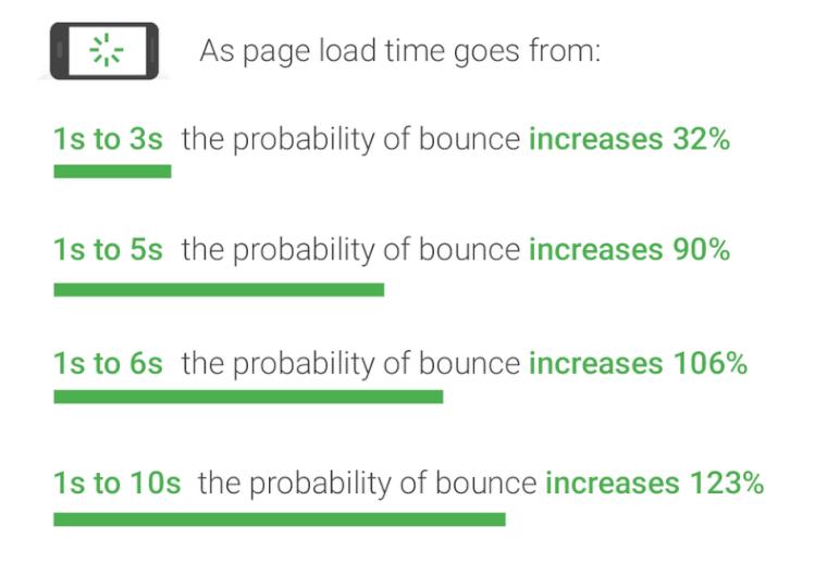 表示速度と直帰率