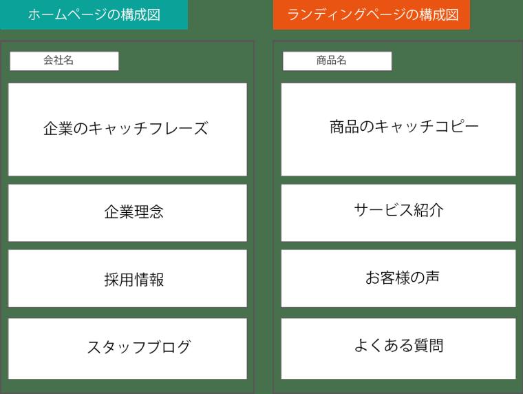 ランディングページとホームページの構成図